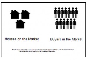 more buyers than houses